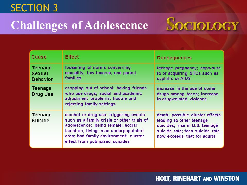 SECTION 3 Challenges of Adolescence CauseEffect Consequences Teenage Sexual Behavior Teenage Drug Use Teenage Suicide loosening of norms concerning se