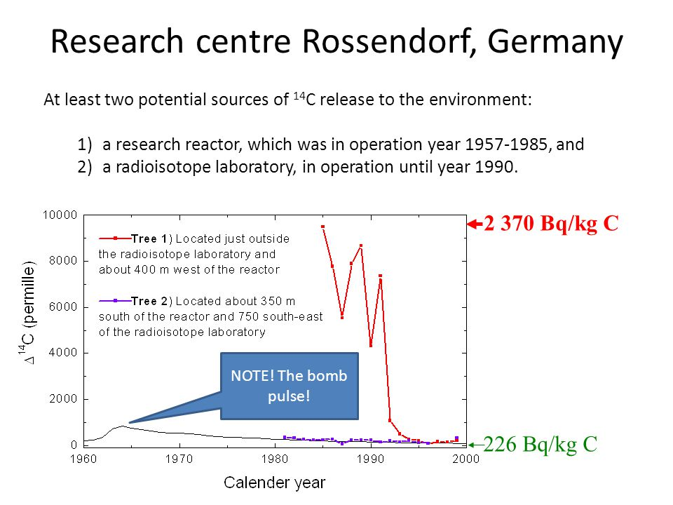 Research centre Rossendorf, Germany At least two potential sources of 14 C release to the environment: 1)a research reactor, which was in operation year 1957-1985, and 2)a radioisotope laboratory, in operation until year 1990.