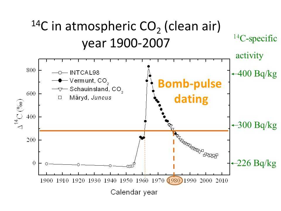 14 C in atmospheric CO 2 (clean air) year C-specific activity 226 Bq/kg 300 Bq/kg 400 Bq/kg Bomb-pulse dating