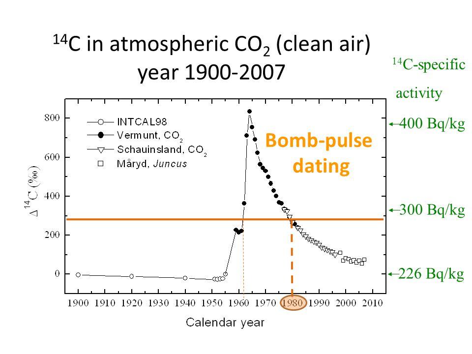 14 C in atmospheric CO 2 (clean air) year 1900-2007 14 C-specific activity 226 Bq/kg 300 Bq/kg 400 Bq/kg Bomb-pulse dating