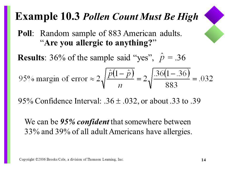 Copyright ©2006 Brooks/Cole, a division of Thomson Learning, Inc. 14 Example 10.3 Pollen Count Must Be High Poll: Random sample of 883 American adults
