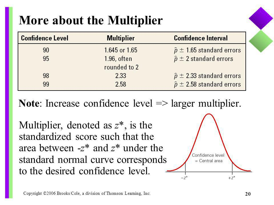 Copyright ©2006 Brooks/Cole, a division of Thomson Learning, Inc. 20 Note: Increase confidence level => larger multiplier. More about the Multiplier M