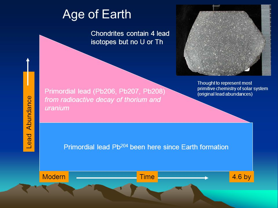 Primordial lead Pb 204 been here since Earth formation Modern4.6 byTime Primordial lead (Pb206, Pb207, Pb208) from radioactive decay of thorium and uranium Lead Abundance Age of Earth Chondrites contain 4 lead isotopes but no U or Th Thought to represent most primitive chemistry of solar system (original lead abundances)