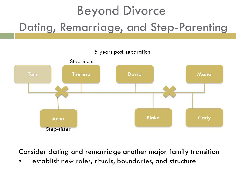 Beyond Divorce Dating, Remarriage, and Step-Parenting Consider dating and remarriage another major family transition establish new roles, rituals, boundaries, and structure Anna Theresa Blake Carly David Maria Tom 5 years post separation Step-sister Step-mom