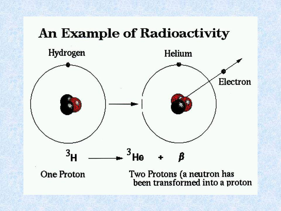 TYPES OF RADIOACTIVITY ALPHA DECAY –A 4 He NUCLEUS (2 PROTONS + 2 NEUTRONS) IS EJECTED FROM A LARGE NUCLEUS. BETA DECAY –A NEUTRON CHANGES INTO A PROT