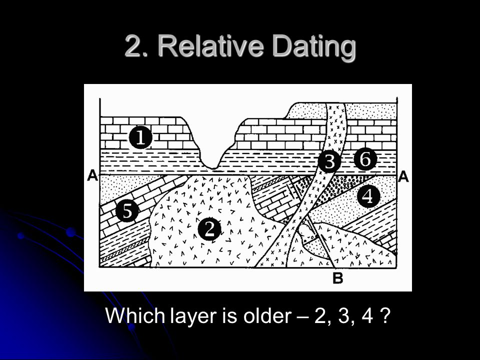 2. Relative Dating Which layer is older – 2, 3, 4 ?