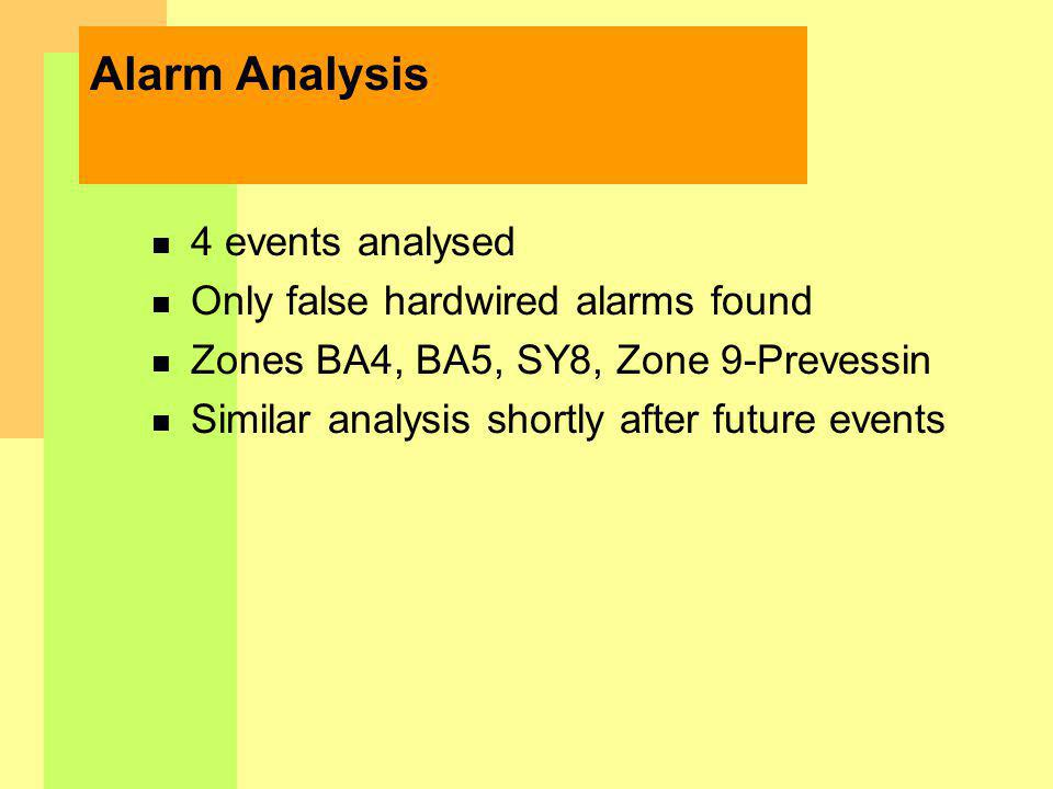 Alarm Analysis n 4 events analysed n Only false hardwired alarms found n Zones BA4, BA5, SY8, Zone 9-Prevessin n Similar analysis shortly after future events