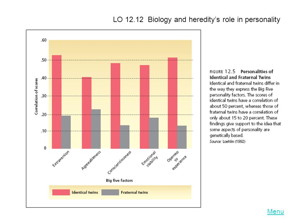 LO 12.12 Biology and hereditys role in personality Menu