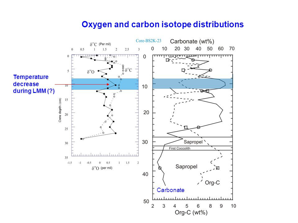 Oxygen and carbon isotope distributions Carbonate Temperature decrease during LMM ( )