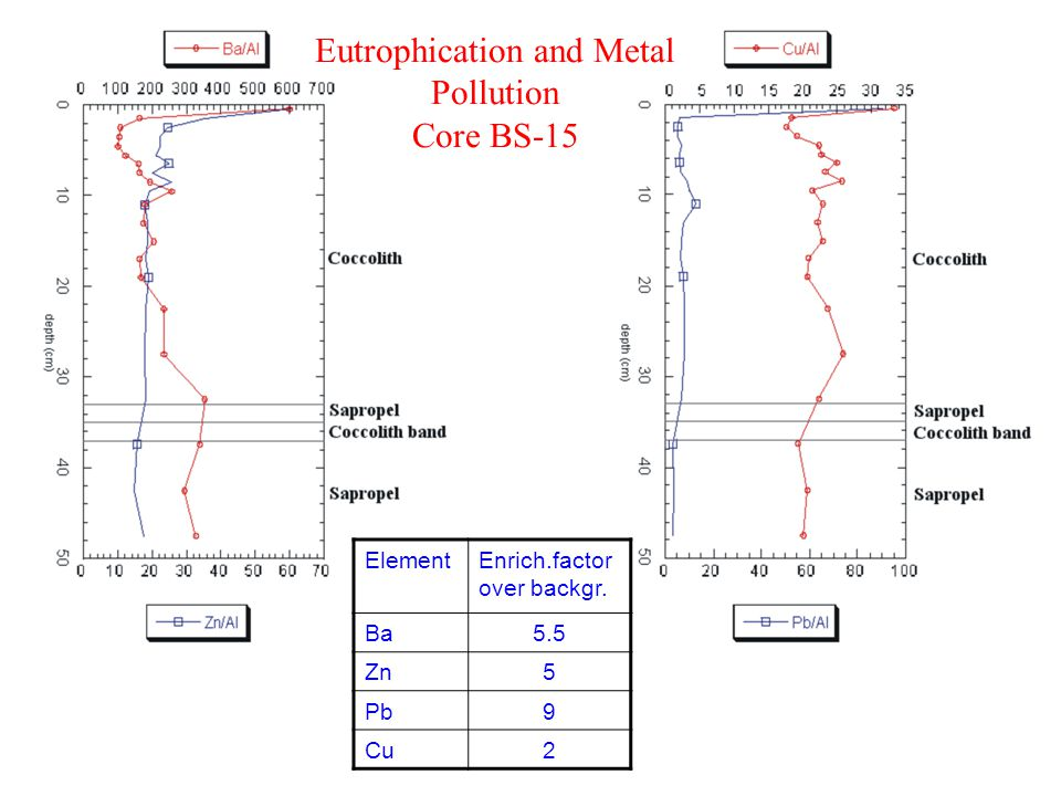 Eutrophication and Metal Pollution Core BS-15 ElementEnrich.factor over backgr. Ba5.5 Zn5 Pb9 Cu2