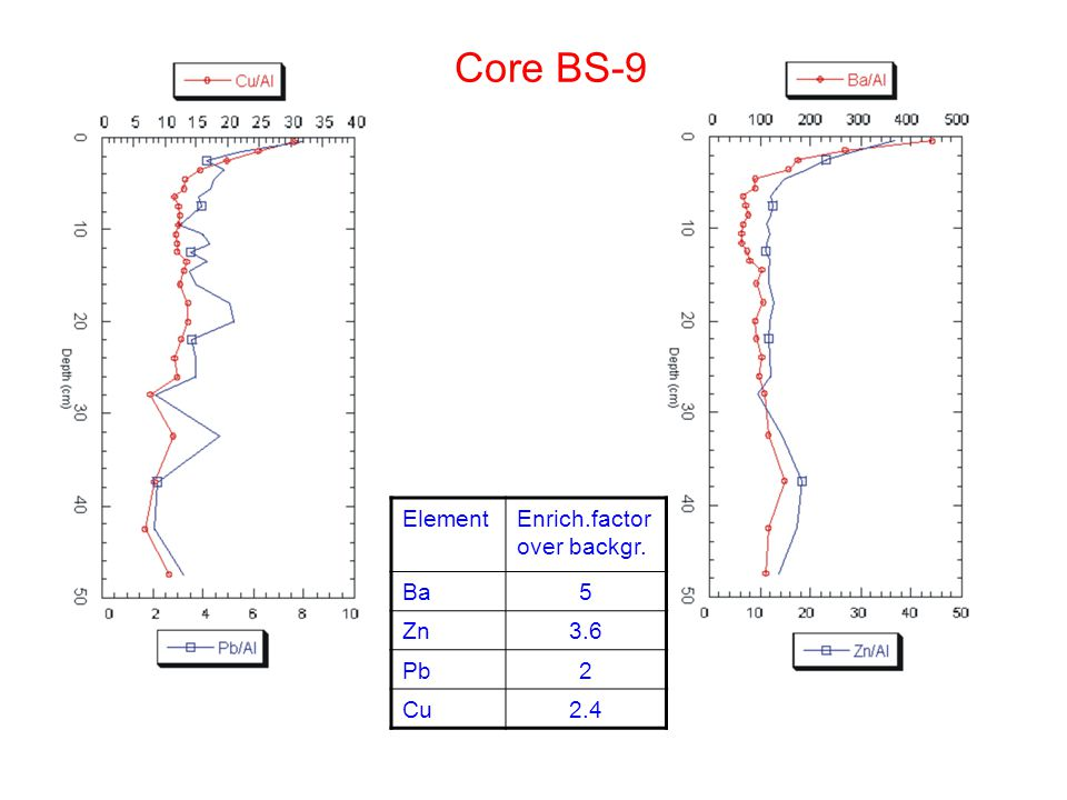 Core BS-9 ElementEnrich.factor over backgr. Ba5 Zn3.6 Pb2 Cu2.4
