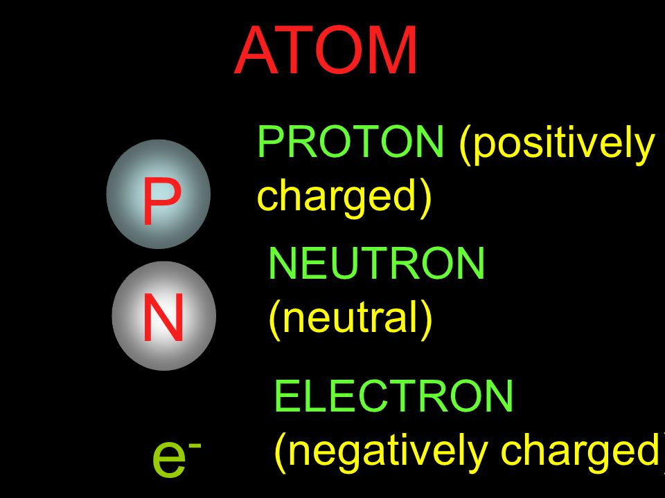 An atom is comprised of three basic components