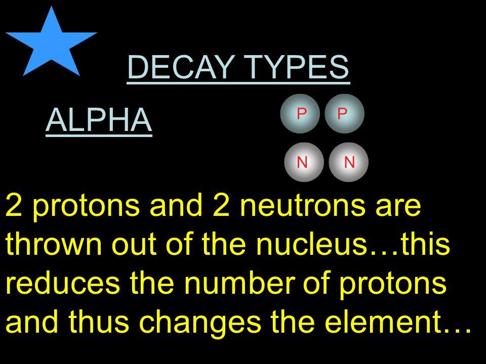 DECAY TYPES ALPHA BETA ELECTRON CAPTURE e-e- PP P P NN N N e-e-