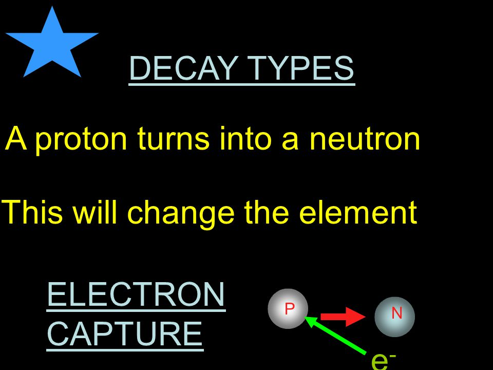 DECAY TYPES BETA e-e- P N A neutron turns into a proton This will change the element