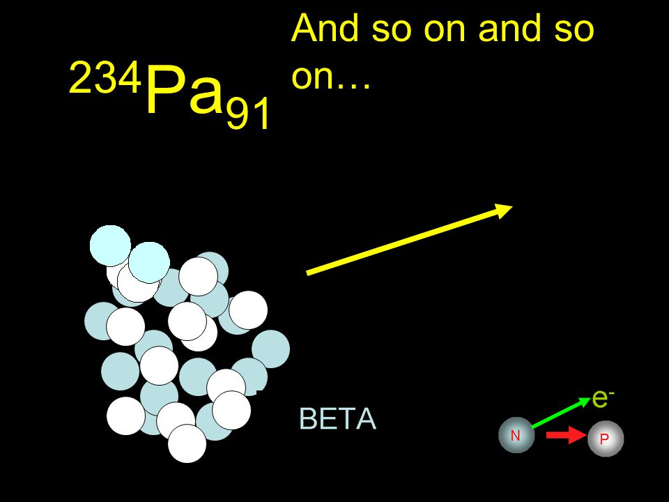 234 Th 90 A neutron is converted to a proton and changes thorium to paladium…