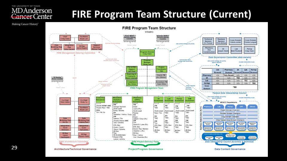 FIRE Program Team Structure (Current) 29