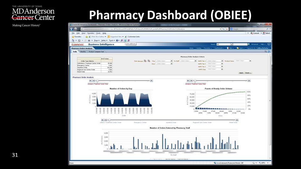 Pharmacy Dashboard (OBIEE) 31