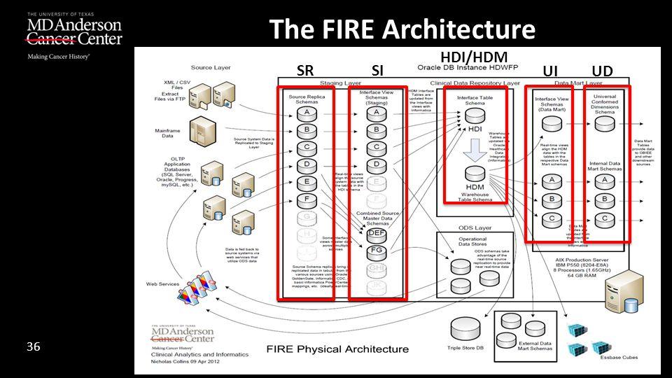 The FIRE Architecture 36 SRSI UIUD HDI/HDM