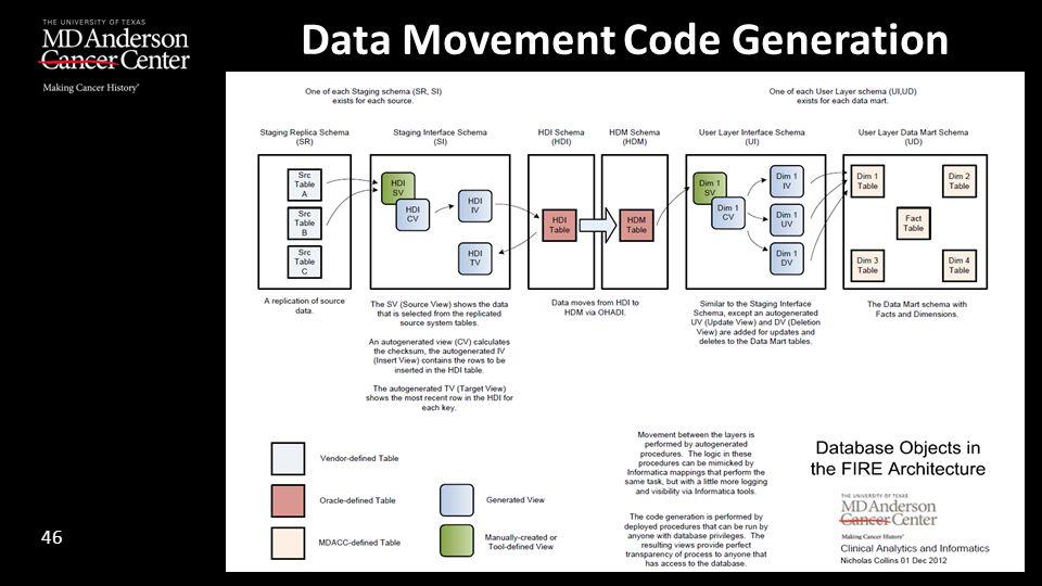 Data Movement Code Generation 46