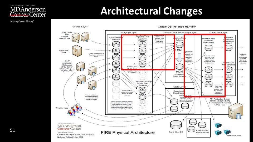 Architectural Changes 51