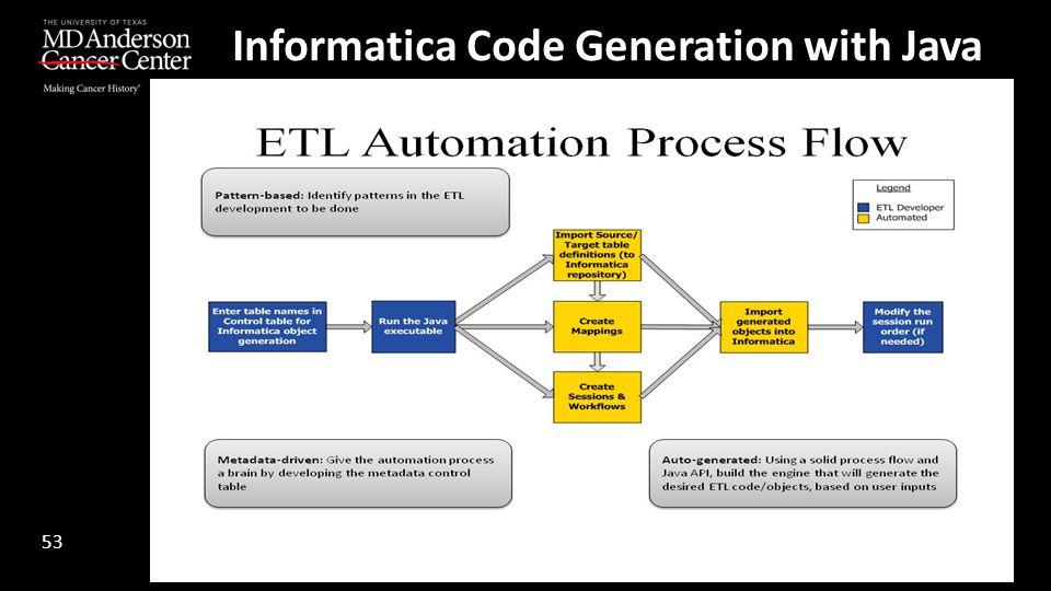 Informatica Code Generation with Java 53