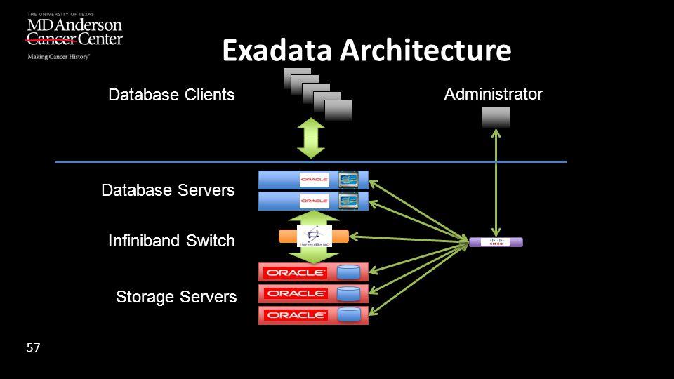 Database Servers Storage Servers Infiniband Switch Database Clients Administrator Exadata Architecture 57