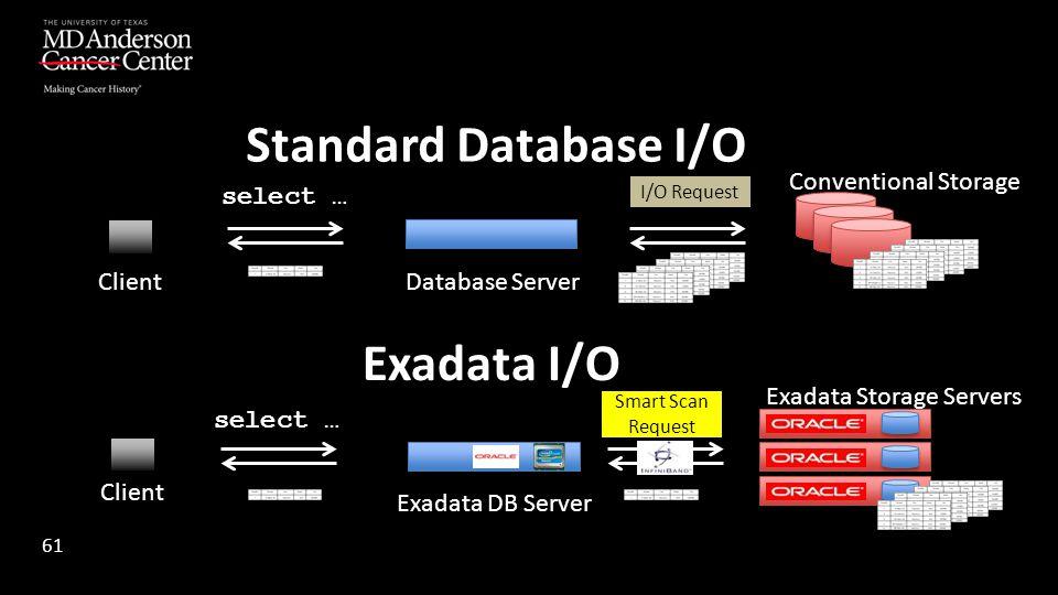 Standard Database I/O Exadata I/O select … I/O Request Smart Scan Request Database Server Client Exadata DB Server Exadata Storage Servers Conventiona