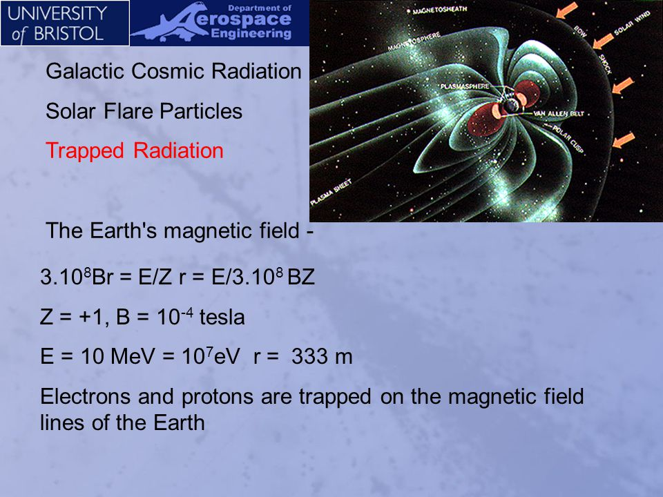 Galactic Cosmic Radiation Solar Flare Particles Trapped Radiation The Earth s magnetic field - Electrons and protons are trapped on the magnetic field lines of the Earth They leak into the atmosphere at high geomagnetic latitudes