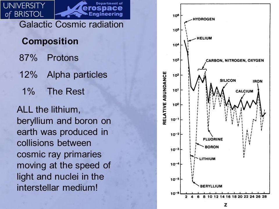 Galactic Cosmic radiation - Energetic particles incident on the top of the atmosphere at a rate of ~ 1 particle/cm 2 s -1 Energy Spectrum