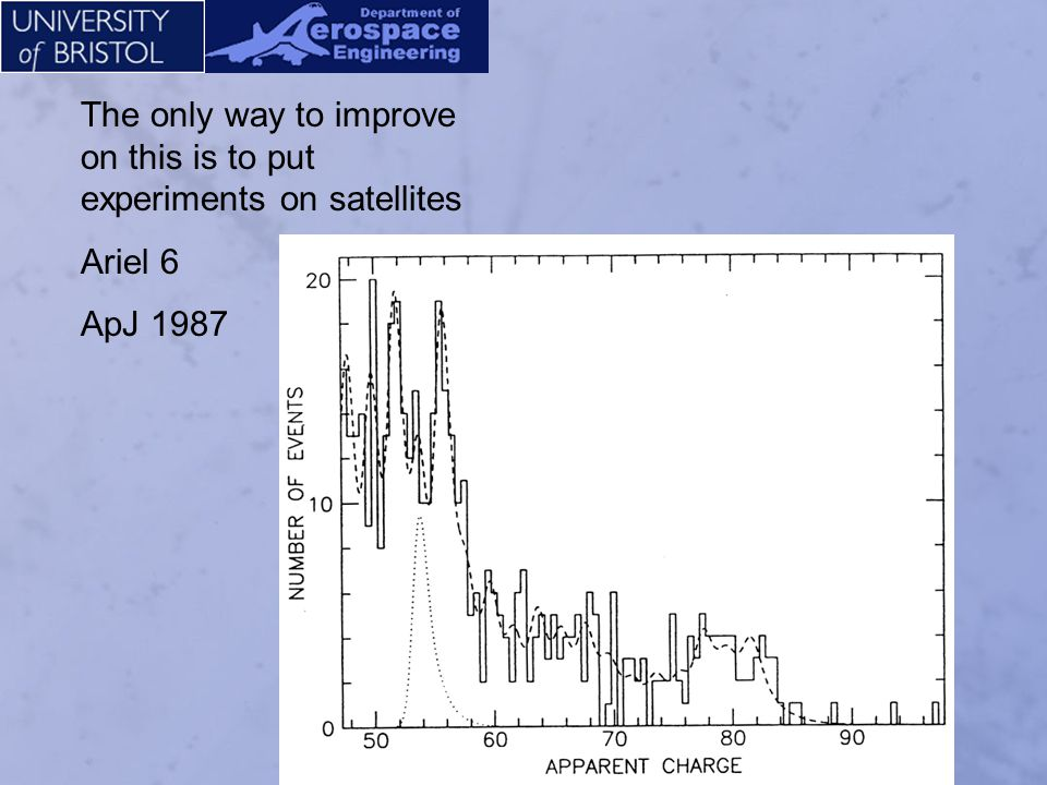 The only way to improve on this is to put experiments on satellites HEAO-C 1979 USA
