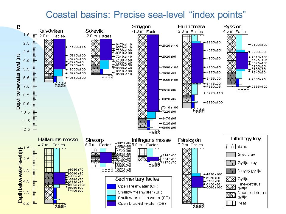 Coastal basins: Precise sea-level index points
