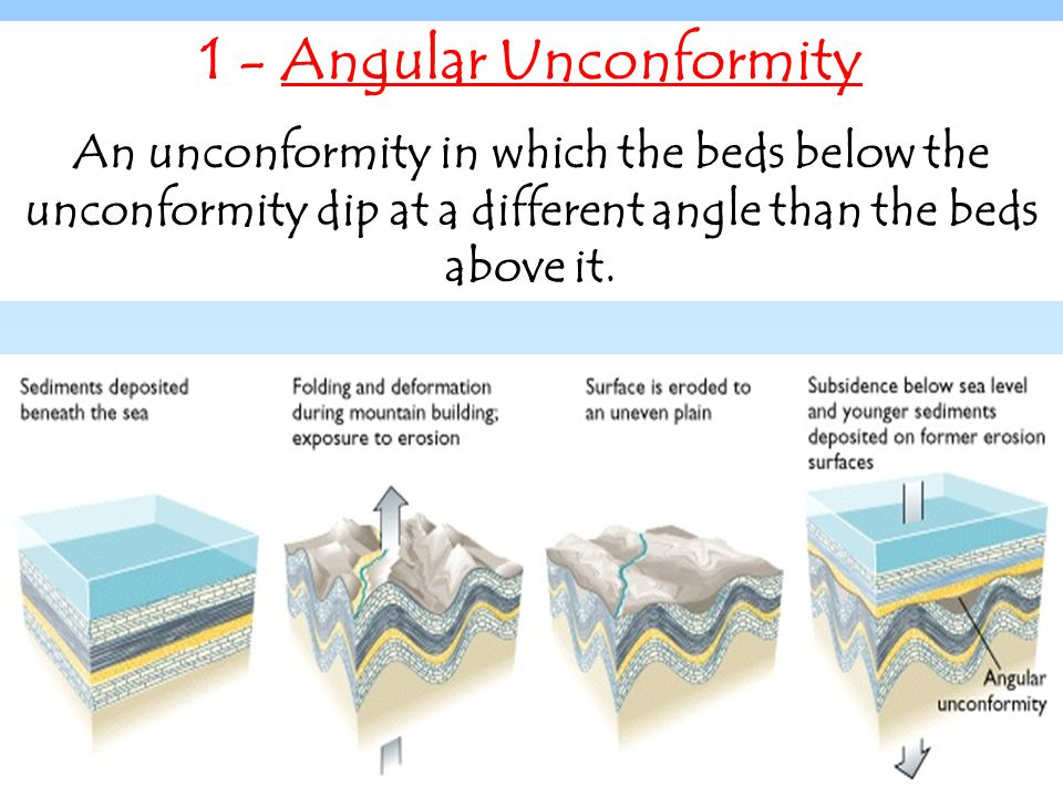 1 - Angular Unconformity An unconformity in which the beds below the unconformity dip at a different angle than the beds above it.