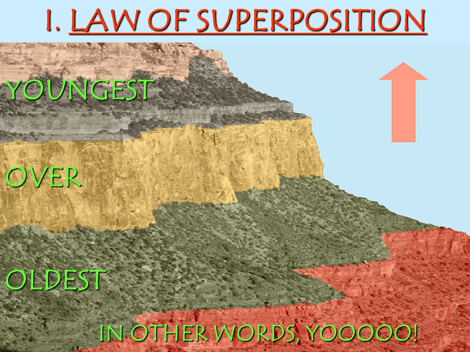 YOUNGESTOVEROLDEST IN OTHER WORDS, YOOOOO! I. LAW OF SUPERPOSITION