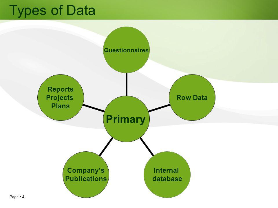 Page 15 Databases ABI Inform/Proquest DOAJ EBSCO/Host Databases JSTOR ScienceDirect World Bank databases