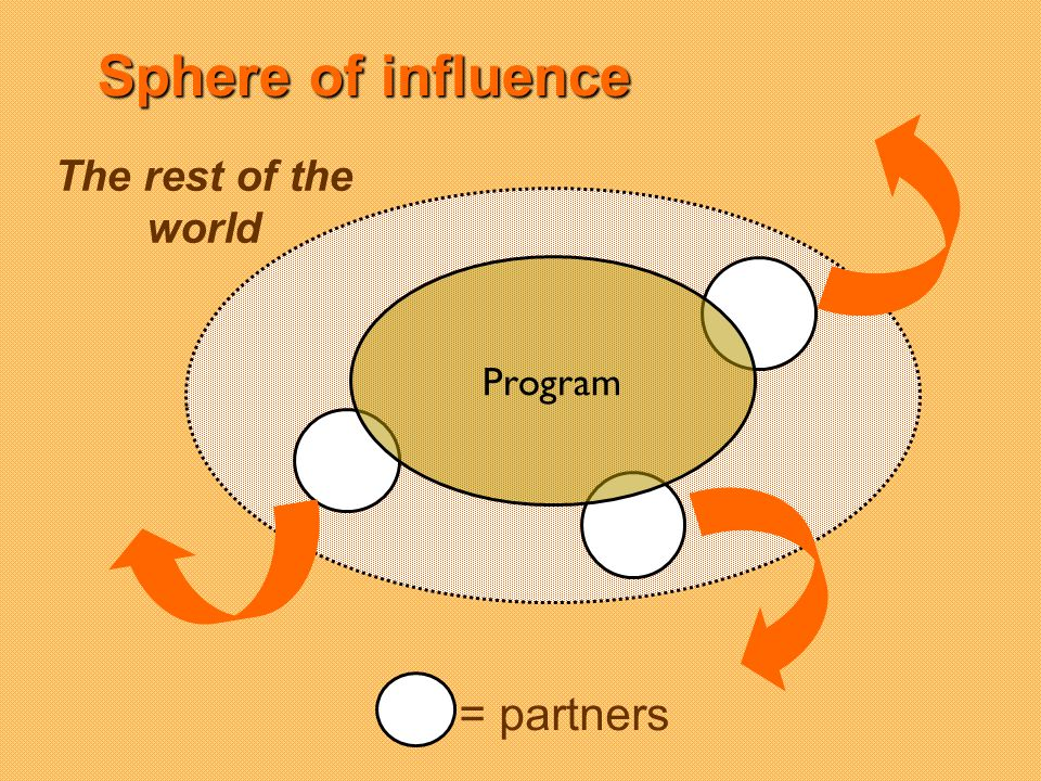 Sphere of influence Program The rest of the world = partners