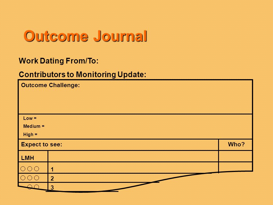 Outcome Journal Work Dating From/To: Contributors to Monitoring Update: Low = Medium = High = Outcome Challenge: LMH Expect to see:Who.