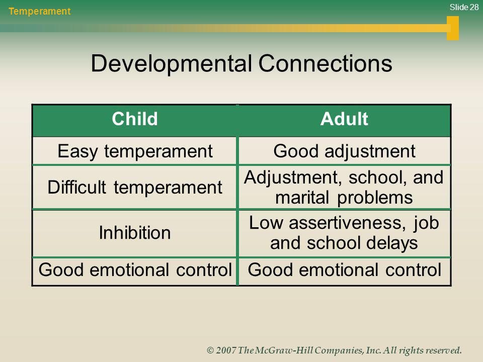 Slide 28 © 2007 The McGraw-Hill Companies, Inc. All rights reserved. Developmental Connections Temperament ChildAdult Easy temperamentGood adjustment