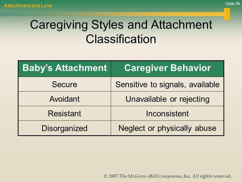 Slide 36 © 2007 The McGraw-Hill Companies, Inc. All rights reserved. Caregiving Styles and Attachment Classification Attachment and Love Babys Attachm