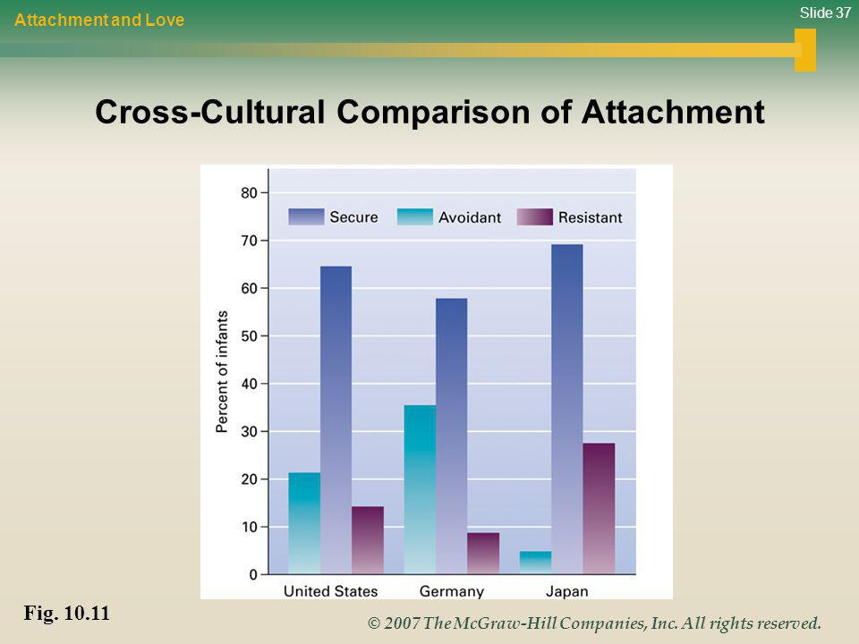 Slide 37 © 2007 The McGraw-Hill Companies, Inc. All rights reserved. Cross-Cultural Comparison of Attachment Attachment and Love Fig. 10.11