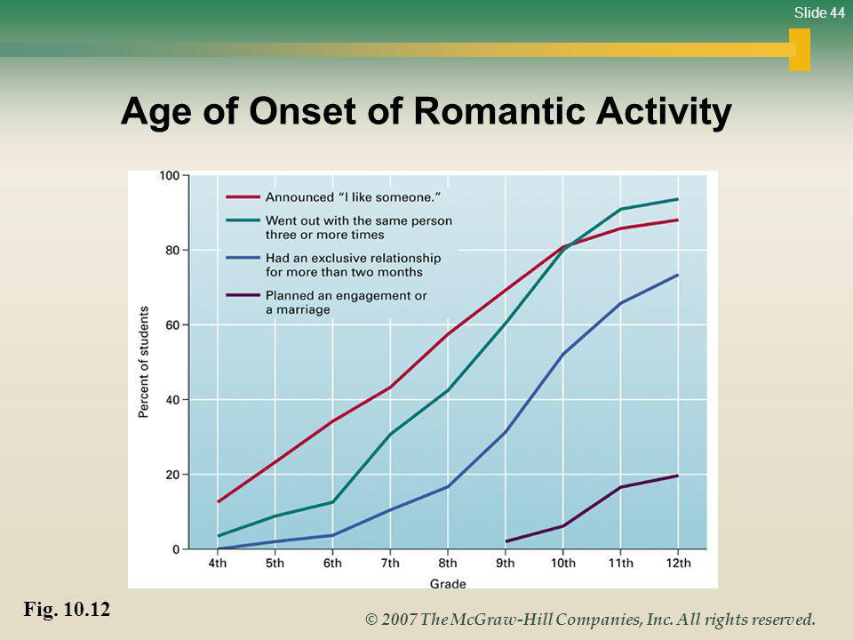 Slide 44 © 2007 The McGraw-Hill Companies, Inc. All rights reserved. Age of Onset of Romantic Activity Fig. 10.12