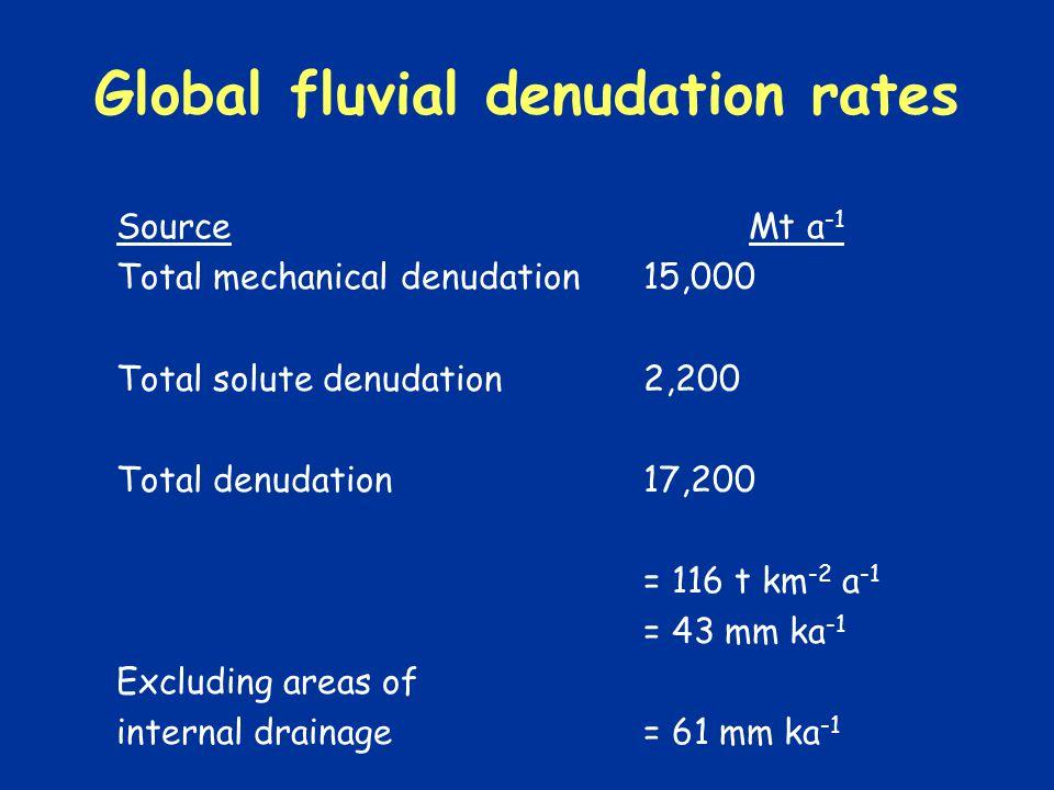 Global fluvial denudation rates SourceMt a -1 Total mechanical denudation15,000 Total solute denudation2,200 Total denudation17,200 = 116 t km -2 a -1