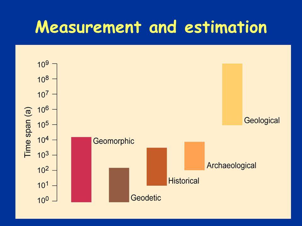 Measurement and estimation
