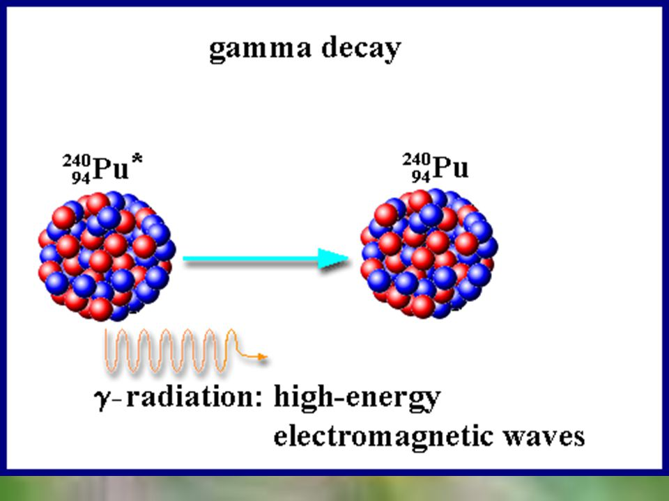 Gamma Decay alpha & beta decay are accompanied by gamma decay, the release of a gamma ray from the nucleus since there is no mass or charge, the nucleus does not change into a different nucleus since energy leaves, the nucleus moves to a lower energy state