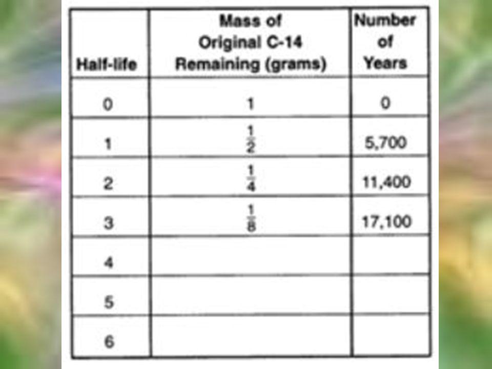 Half-Life Decay of Uranium