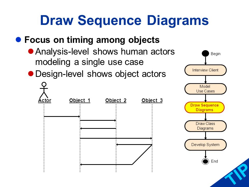 Draw Sequence Diagrams Focus on timing among objects Analysis-level shows human actors modeling a single use case Design-level shows object actors TIP