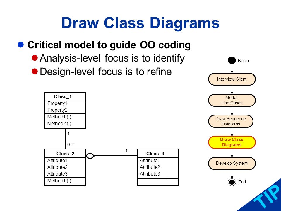 Draw Class Diagrams Critical model to guide OO coding Analysis-level focus is to identify Design-level focus is to refine TIP Interview Client Model U