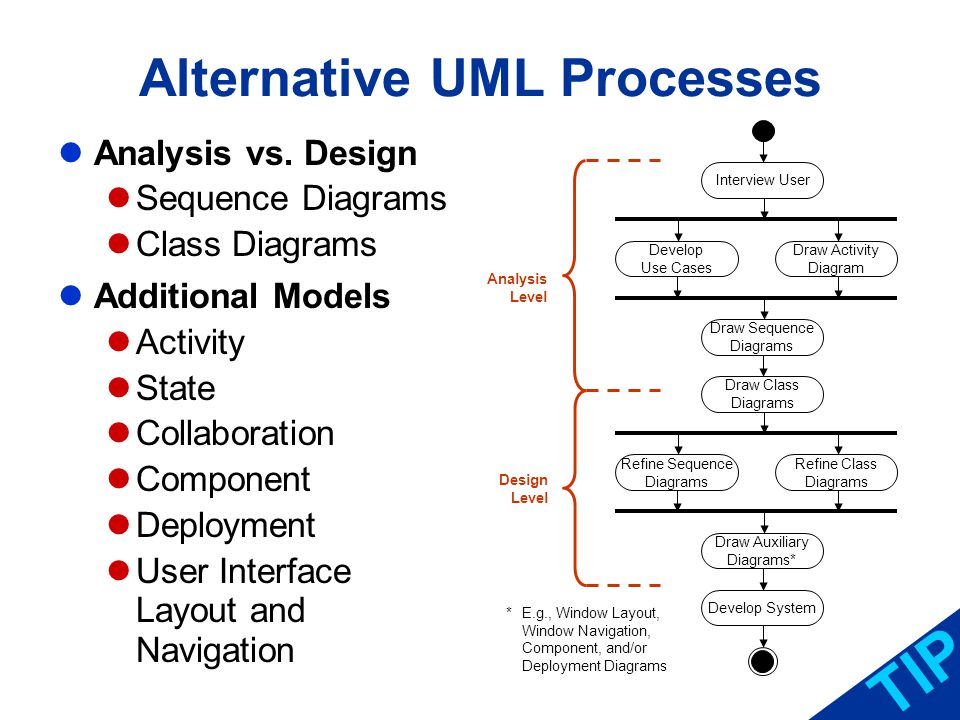 Alternative UML Processes TIP Analysis vs. Design Sequence Diagrams Class Diagrams Additional Models Activity State Collaboration Component Deployment
