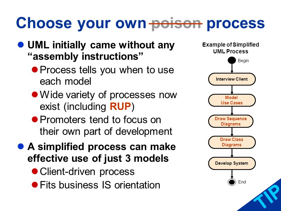 Process in Programming Classes UML is a language that can describe system views of Clients (system users) Analysts Designers That makes it appropriate to guide programming Use UML initially to augment written program descriptions Later, you can replace written descriptions with UML models Doesnt have to be OO language TIP Interview Client Model Use Cases Draw Sequence Diagrams Draw Class Diagrams Begin Develop System End