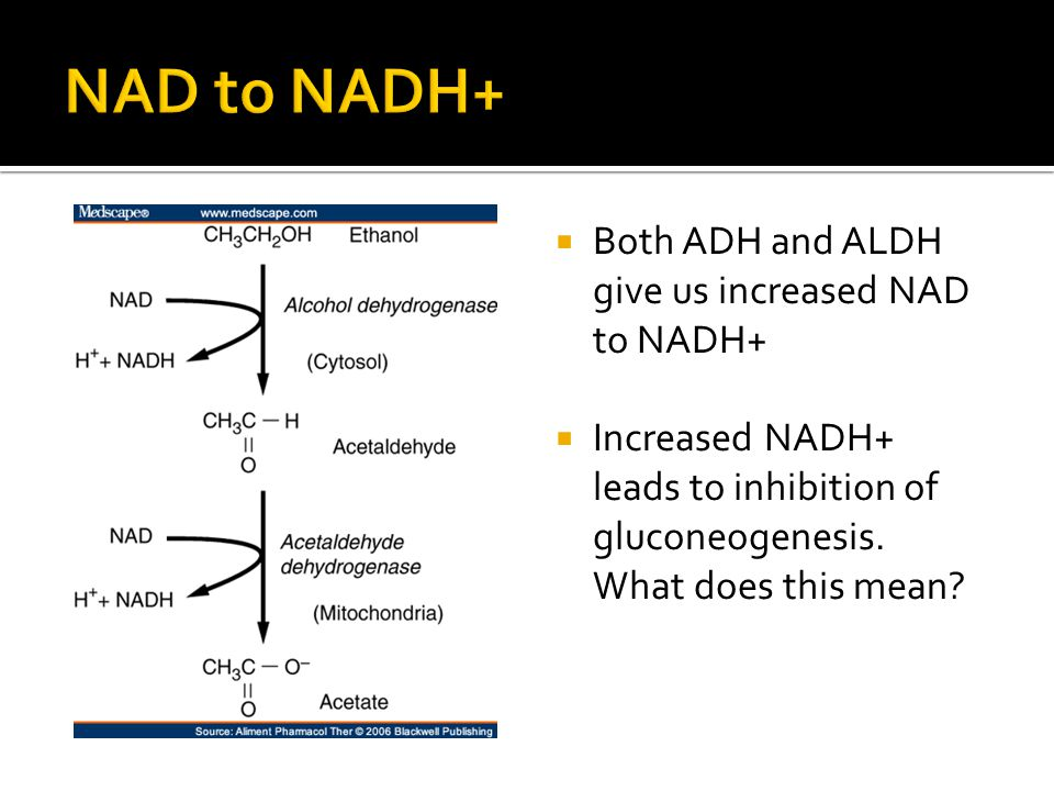 Both ADH and ALDH give us increased NAD to NADH+ Increased NADH+ leads to inhibition of gluconeogenesis.