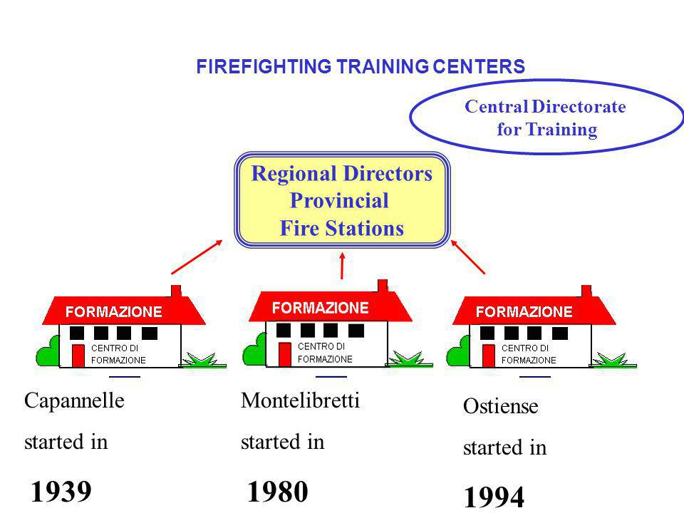 FIREFIGHTING TRAINING CENTERS Regional Directors Provincial Fire Stations Capannelle started in 1939 Ostiense started in 1994 Montelibretti started in 1980 Central Directorate for Training